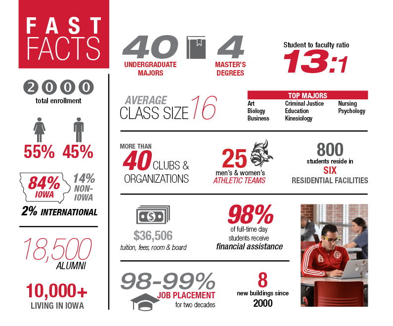 Fast facts about Grand View University.